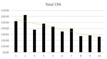 Bing ads optimisation graph showing lower CPA over ten months